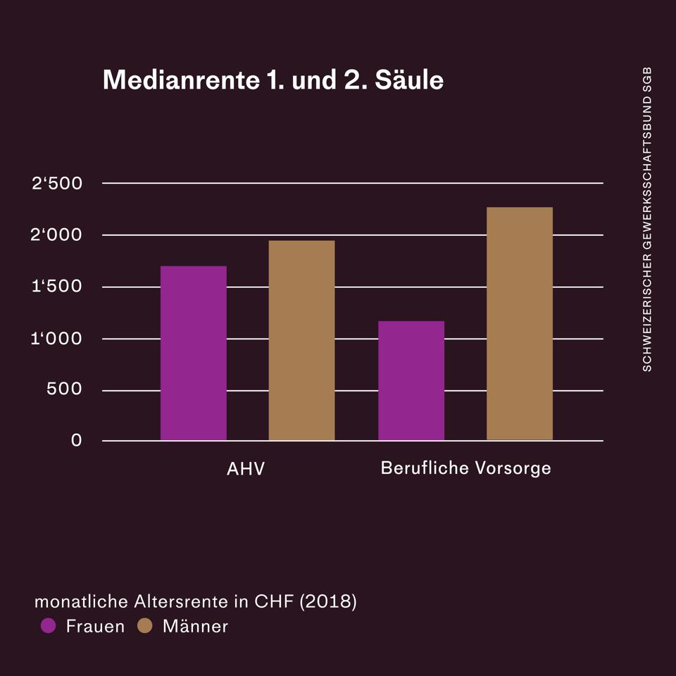 Grafik: Medianrenten von Frauen und Männern im Vergleich (AHV und 2. Säule)