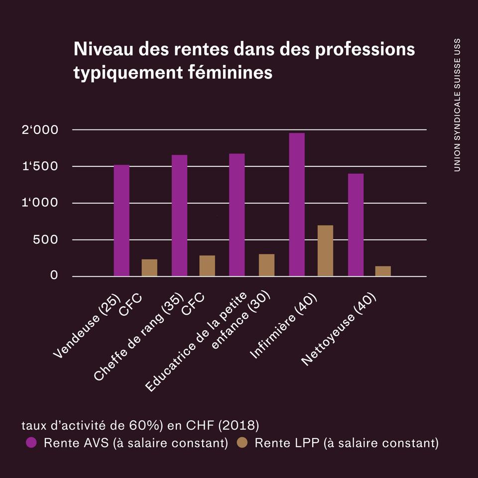 Niveau des rentes dans des professions typiquement féminines